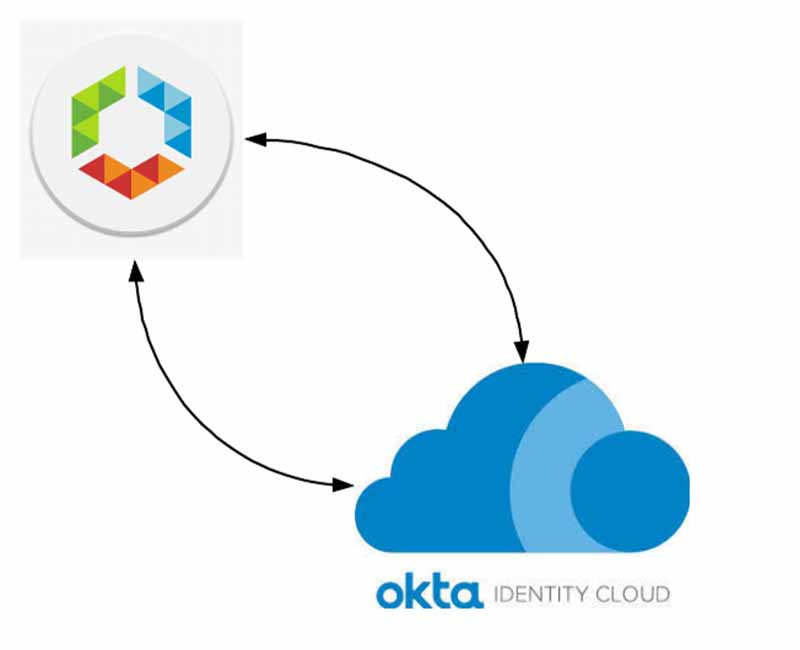 Image about Okta and Workspace1 Interoperability. Intro image.